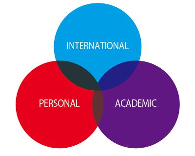 インターナショナルプライマリーカリキュラム